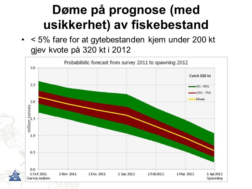 Døme på prognose (med usikkerhet) av fiskebestand < 5% fare for at gytebestanden kjem under 200 kt gjev kvote på 320 kt i 2012