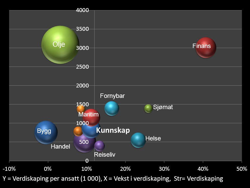Y = Verdiskaping per ansatt (1 000), X = Vekst i verdiskaping, Str= Verdiskaping Olje Maritim Finans Sjømat Helse Bygg Handel Fornybar Reiseliv