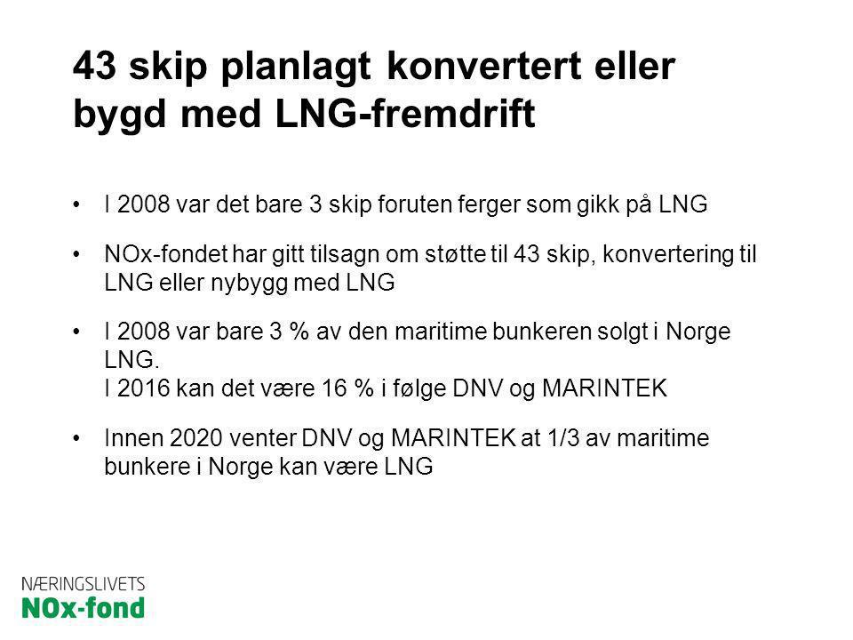 43 skip planlagt konvertert eller bygd med LNG-fremdrift I 2008 var det bare 3 skip foruten ferger som gikk på LNG NOx-fondet har gitt tilsagn om støt