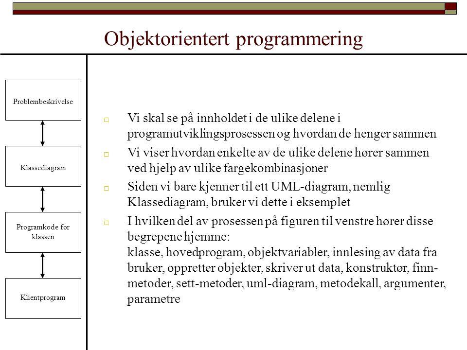 Objektorientert programmering Problembeskrivelse Klassediagram Programkode for klassen Klientprogram  Vi skal se på innholdet i de ulike delene i programutviklingsprosessen og hvordan de henger sammen  Vi viser hvordan enkelte av de ulike delene hører sammen ved hjelp av ulike fargekombinasjoner  Siden vi bare kjenner til ett UML-diagram, nemlig Klassediagram, bruker vi dette i eksemplet  I hvilken del av prosessen på figuren til venstre hører disse begrepene hjemme: klasse, hovedprogram, objektvariabler, innlesing av data fra bruker, oppretter objekter, skriver ut data, konstruktør, finn- metoder, sett-metoder, uml-diagram, metodekall, argumenter, parametre