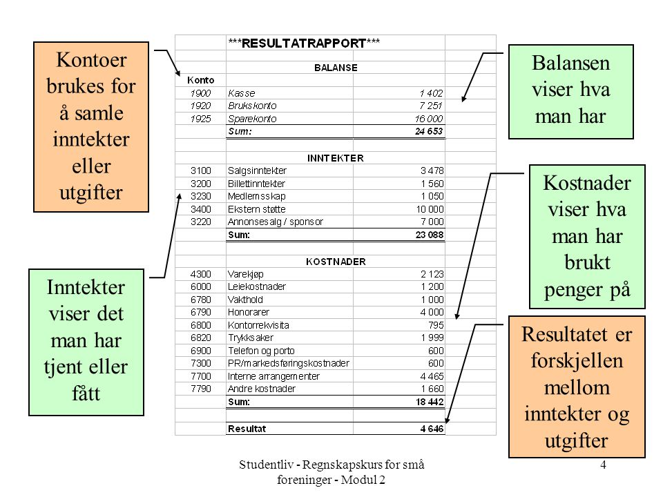 Studentliv - Regnskapskurs for små foreninger - Modul 2 4 Balansen viser hva man har Kostnader viser hva man har brukt penger på Resultatet er forskje