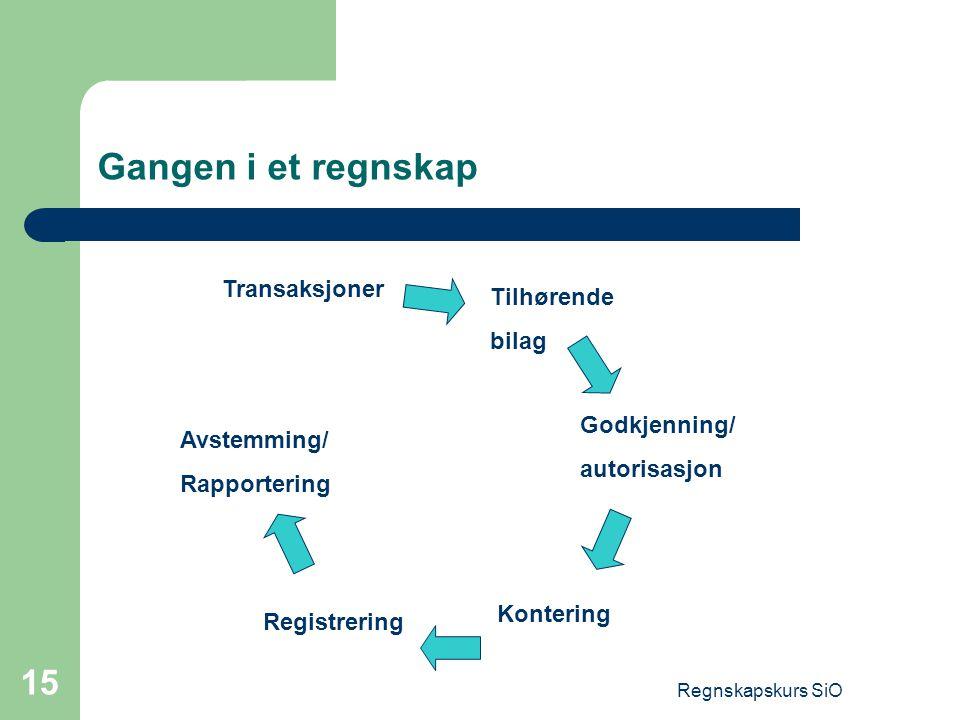 Regnskapskurs SiO 15 Gangen i et regnskap Transaksjoner Tilhørende bilag Godkjenning/ autorisasjon Kontering Registrering Avstemming/ Rapportering