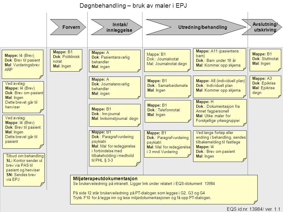 Inntak/ innleggelse Utredning/behandling Avslutning/ utskriving Mappe: A3 Dok: Epikrise Mal: Epikrise døgn Mappe: A Dok: Journalansvarlig behandler Ma