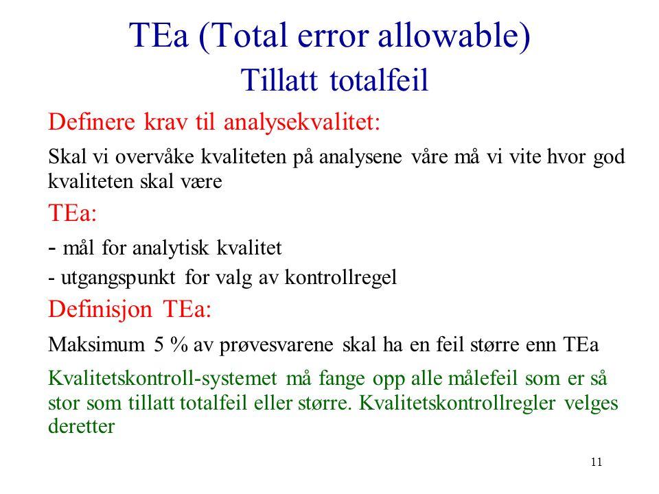 11 TEa (Total error allowable) Tillatt totalfeil Definere krav til analysekvalitet: Skal vi overvåke kvaliteten på analysene våre må vi vite hvor god