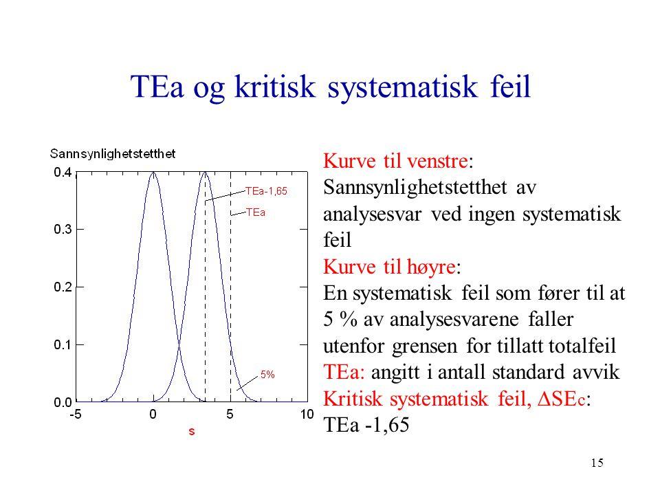 15 TEa og kritisk systematisk feil Kurve til venstre: Sannsynlighetstetthet av analysesvar ved ingen systematisk feil Kurve til høyre: En systematisk