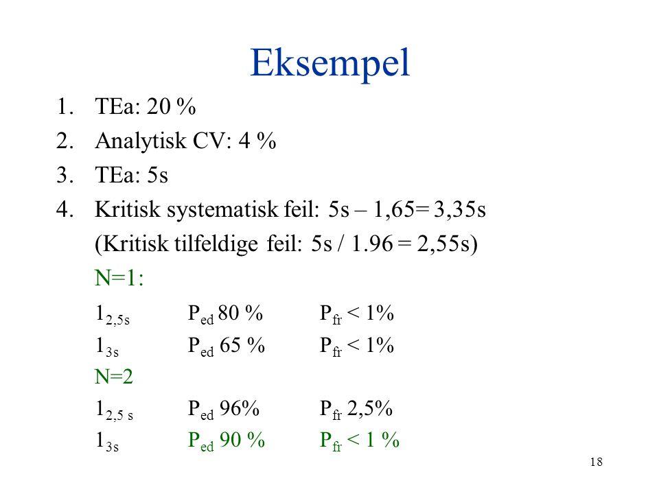 18 Eksempel 1.TEa: 20 % 2.Analytisk CV: 4 % 3.TEa: 5s 4.Kritisk systematisk feil: 5s – 1,65= 3,35s (Kritisk tilfeldige feil: 5s / 1.96 = 2,55s) N=1: 1