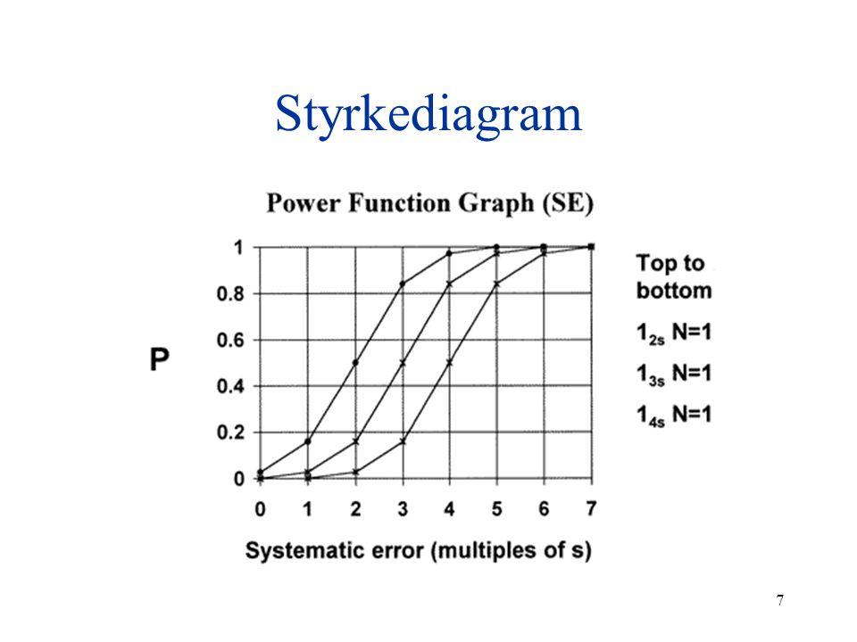 7 Styrkediagram