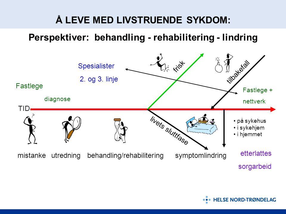 Barn og ungdom som pårørende Fastlege TID mistanke frisk tilbakefall på sykehus i sykehjem i hjemmet Spesialister 2. og 3. linje diagnose Fastlege + n