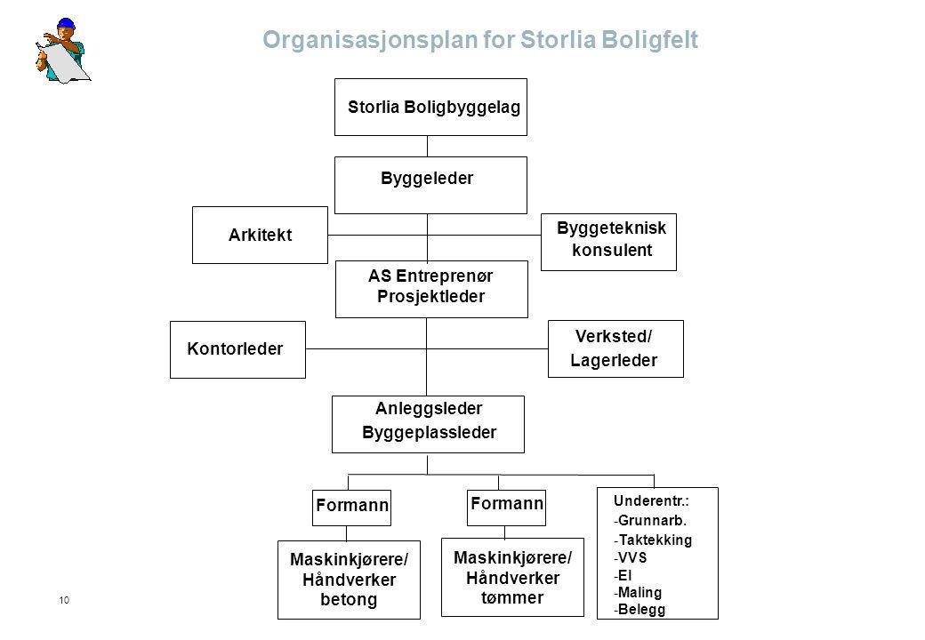 10 Organisasjonsplan for Storlia Boligfelt Storlia Boligbyggelag Byggeleder Byggeteknisk konsulent Arkitekt AS Entreprenør Prosjektleder Kontorleder V