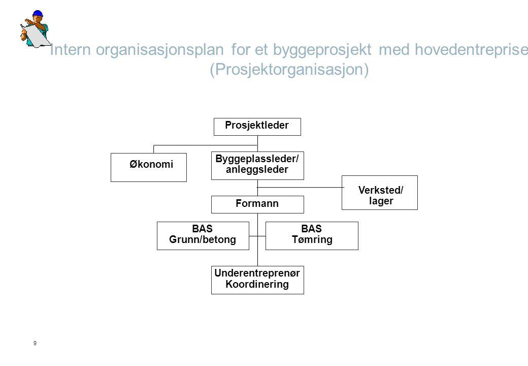 9 Intern organisasjonsplan for et byggeprosjekt med hovedentreprise (Prosjektorganisasjon) Verksted/ lager Økonomi BAS Grunn/betong BAS Tømring Undere