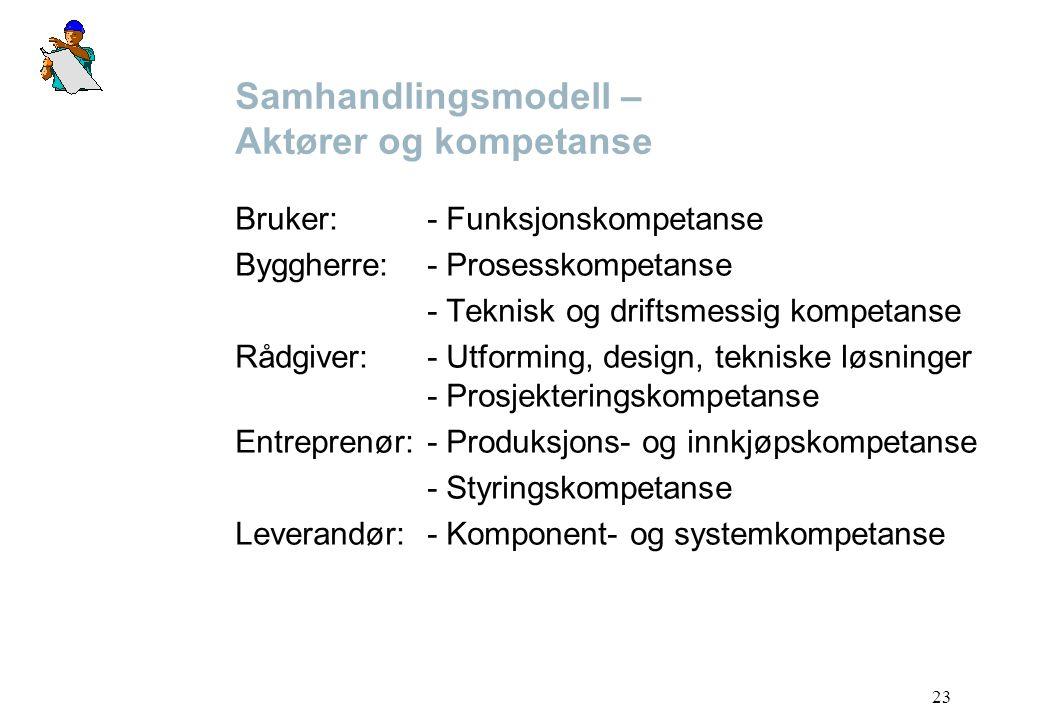 23 Samhandlingsmodell – Aktører og kompetanse Bruker:- Funksjonskompetanse Byggherre:- Prosesskompetanse - Teknisk og driftsmessig kompetanse Rådgiver