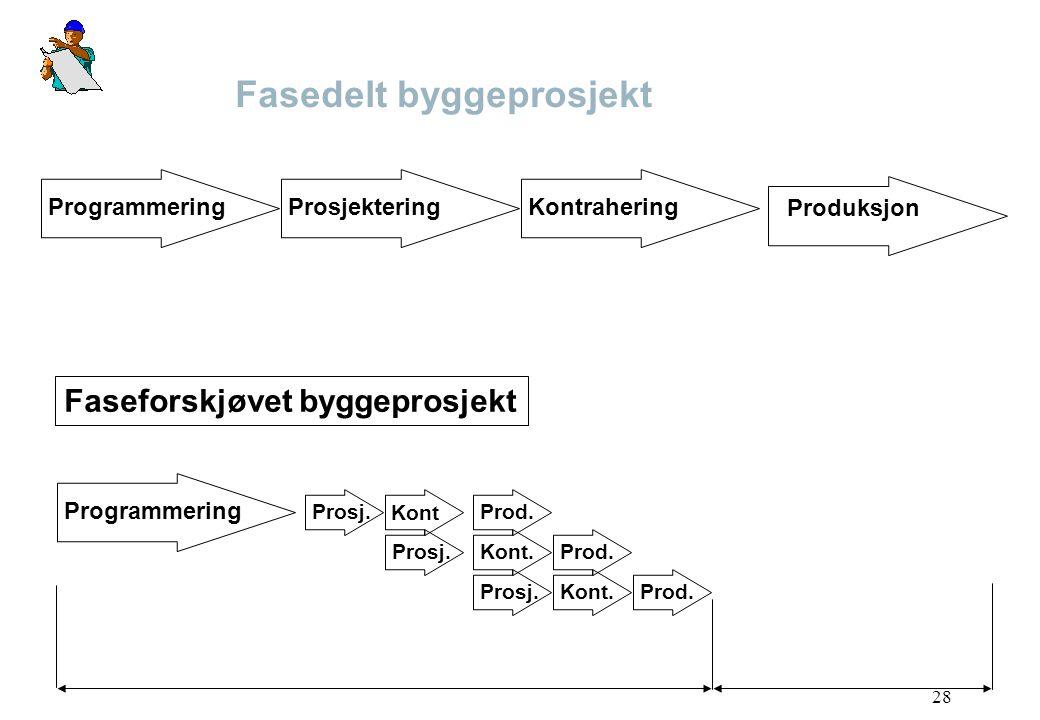 28 Fasedelt byggeprosjekt Programmering ProsjekteringKontrahering Faseforskjøvet byggeprosjekt Prosj. Kont Prod. Prosj.Kont.Prod. Prosj.Kont.Prod. Pro