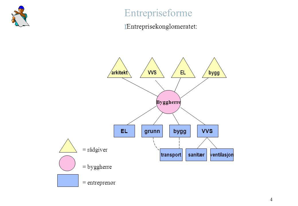 4 Entrepriseforme r Entreprisekonglomeratet: arkitekt EL Byggherre = rådgiver = byggherre = entreprenør VVS ELbygg VVSbygggrunn transportsanitærventil