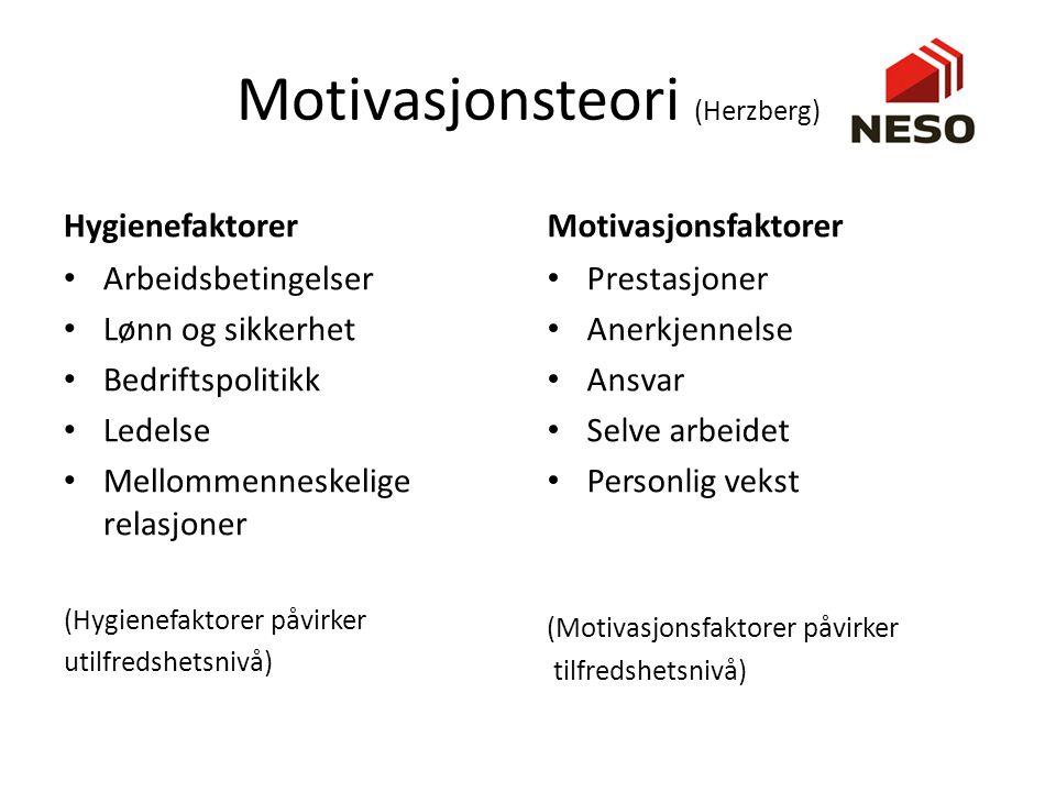 Motivasjonsteori (Herzberg) Hygienefaktorer Arbeidsbetingelser Lønn og sikkerhet Bedriftspolitikk Ledelse Mellommenneskelige relasjoner (Hygienefaktor