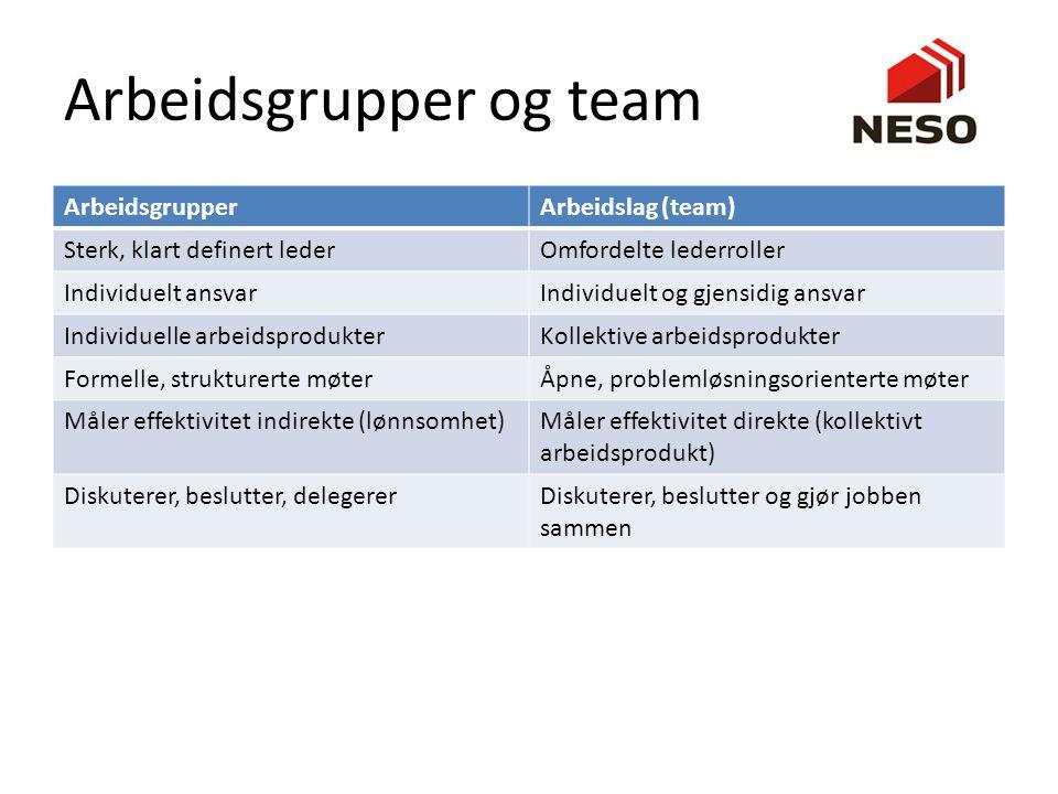 Arbeidsgrupper og team ArbeidsgrupperArbeidslag (team) Sterk, klart definert lederOmfordelte lederroller Individuelt ansvarIndividuelt og gjensidig an
