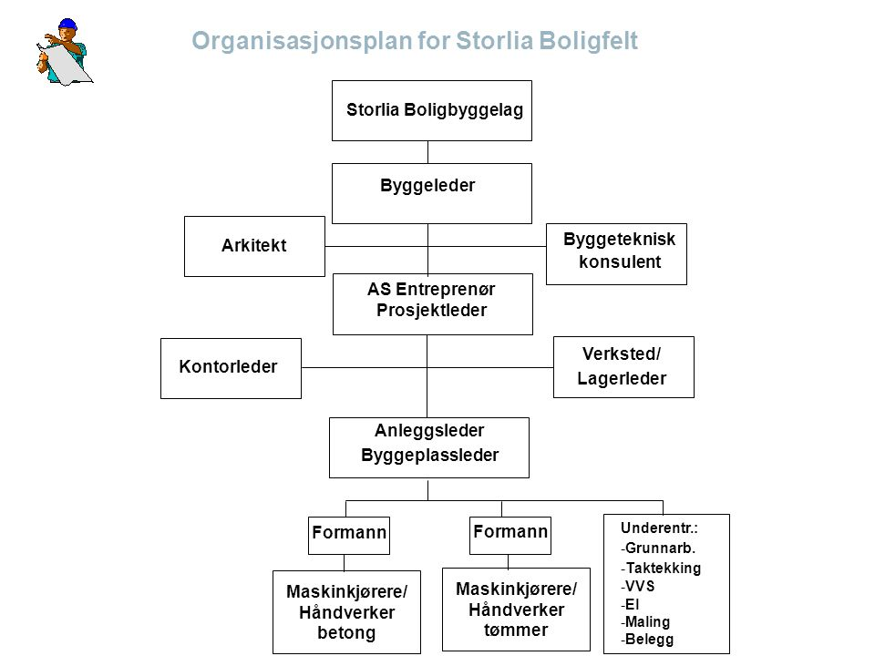Organisasjonsplan for Storlia Boligfelt Storlia Boligbyggelag Byggeleder Byggeteknisk konsulent Arkitekt AS Entreprenør Prosjektleder Kontorleder Verk
