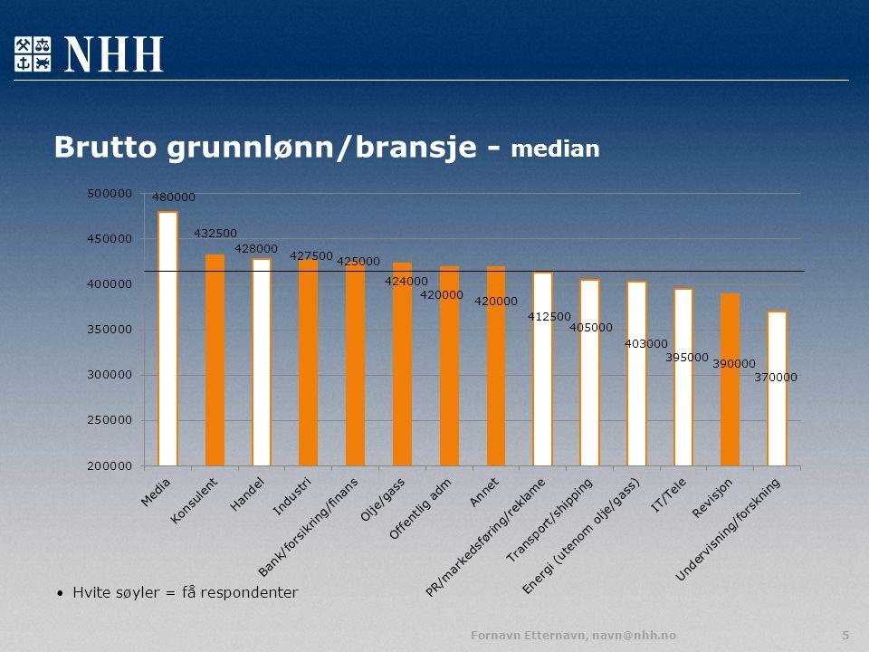 Brutto grunnlønn/bransje - median Hvite søyler = få respondenter Fornavn Etternavn, navn@nhh.no5