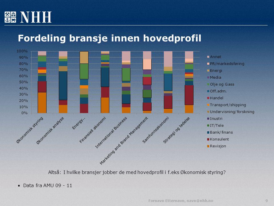 Fordeling bransje innen hovedprofil Altså: I hvilke bransjer jobber de med hovedprofil i f.eks Økonomisk styring? Data fra AMU 09 - 11 Fornavn Etterna