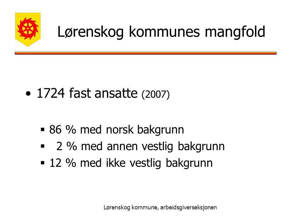 Lørenskog kommune, arbeidsgiverseksjonen Lørenskog kommunes mangfold 1724 fast ansatte (2007)  86 % med norsk bakgrunn  2 % med annen vestlig bakgrunn  12 % med ikke vestlig bakgrunn