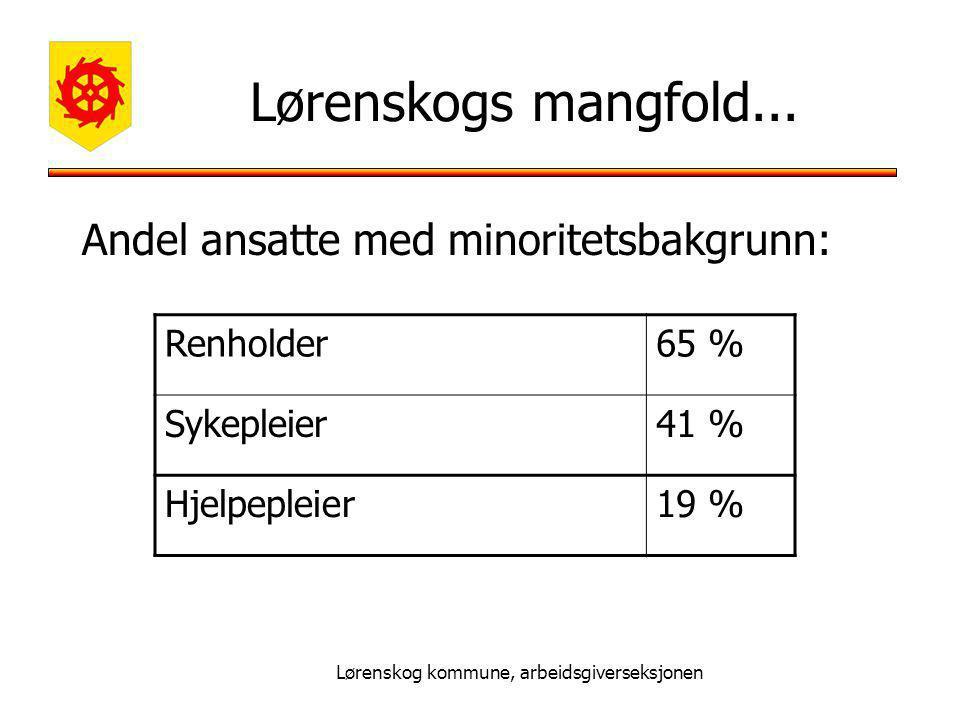 Lørenskog kommune, arbeidsgiverseksjonen Lørenskogs mangfold...