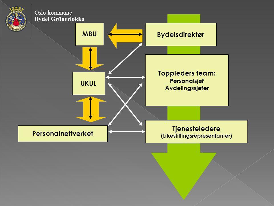 Oslo kommune Bydel Grünerløkka Bydelsdirektør Toppleders team: Personalsjef Avdelingssjefer Tjenesteledere (Likestillingsrepresentanter) Personalnettverket MBU UKUL