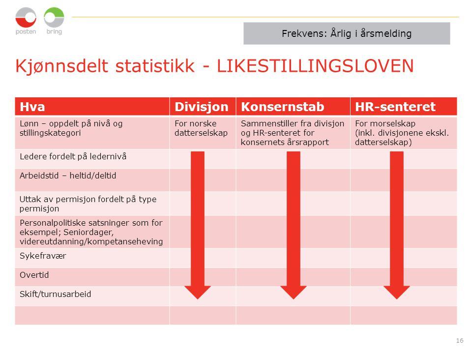 Kjønnsdelt statistikk - LIKESTILLINGSLOVEN HvaDivisjonKonsernstabHR-senteret Lønn – oppdelt på nivå og stillingskategori For norske datterselskap Samm