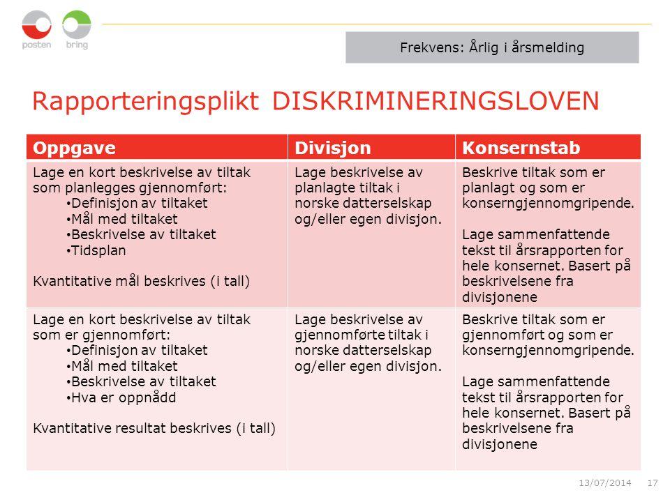 Rapporteringsplikt DISKRIMINERINGSLOVEN OppgaveDivisjonKonsernstab Lage en kort beskrivelse av tiltak som planlegges gjennomført: Definisjon av tiltaket Mål med tiltaket Beskrivelse av tiltaket Tidsplan Kvantitative mål beskrives (i tall) Lage beskrivelse av planlagte tiltak i norske datterselskap og/eller egen divisjon.