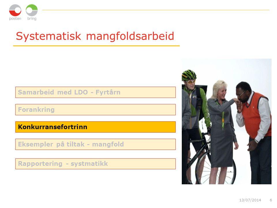 Systematisk mangfoldsarbeid 13/07/20146 Konkurransefortrinn Forankring Eksempler på tiltak - mangfold Rapportering - systmatikk Samarbeid med LDO - Fyrtårn