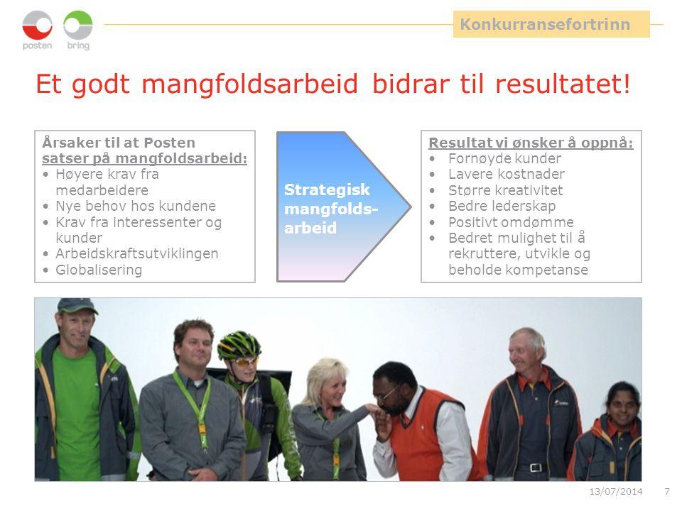 13/07/20147 Et godt mangfoldsarbeid bidrar til resultatet! Årsaker til at Posten satser på mangfoldsarbeid: Høyere krav fra medarbeidere Nye behov hos