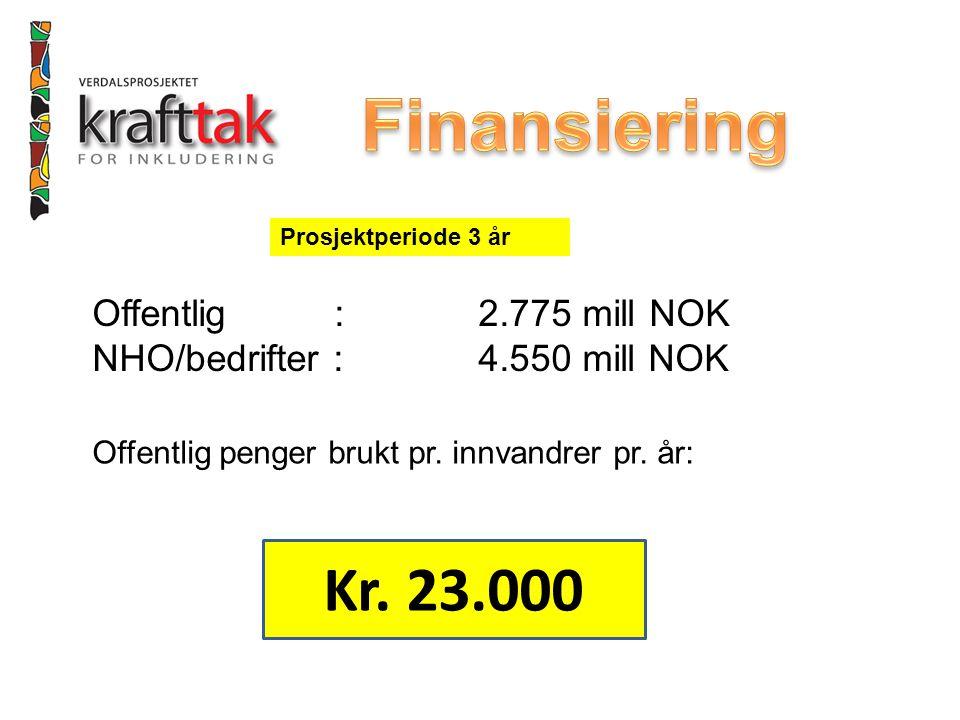 Offentlig : 2.775 mill NOK NHO/bedrifter : 4.550 mill NOK Prosjektperiode 3 år Offentlig penger brukt pr. innvandrer pr. år: Kr. 23.000