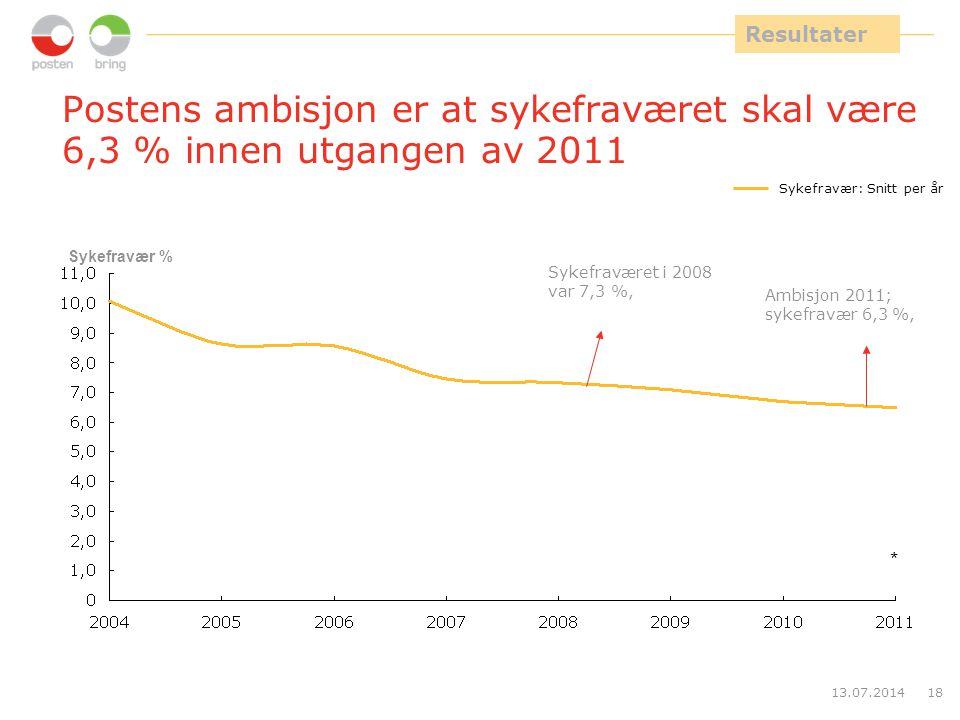 13.07.201418 Postens ambisjon er at sykefraværet skal være 6,3 % innen utgangen av 2011 * Sykefravær: Snitt per år Sykefravær % Sykefraværet i 2008 va