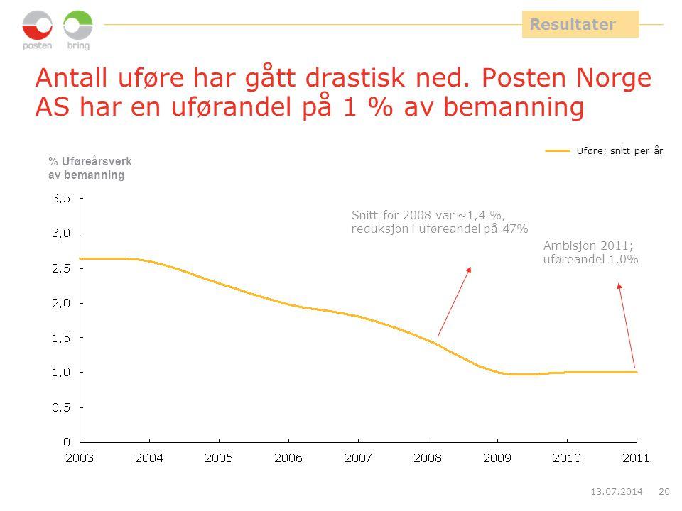 13.07.201420 Antall uføre har gått drastisk ned. Posten Norge AS har en uførandel på 1 % av bemanning Uføre; snitt per år % Uføreårsverk av bemanning