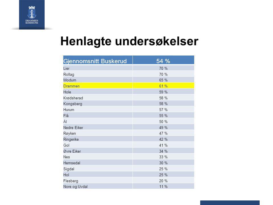 Henlagte undersøkelser Gjennomsnitt Buskerud54 % Lier70 % Rollag70 % Modum65 % Drammen61 % Hole59 % Krødsherad58 % Kongsberg58 % Hurum57 % Flå55 % Ål50 % Nedre Eiker49 % Røyken47 % Ringerike42 % Gol41 % Øvre Eiker34 % Nes33 % Hemsedal30 % Sigdal25 % Hol25 % Flesberg20 % Nore og Uvdal11 %