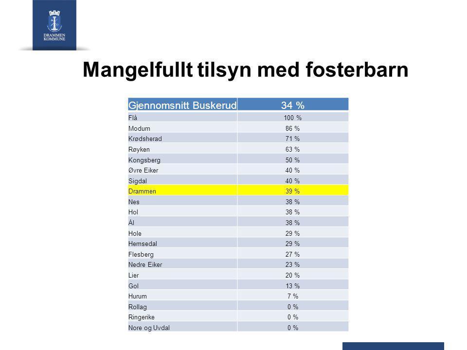 Mangelfullt tilsyn med fosterbarn Gjennomsnitt Buskerud34 % Flå100 % Modum86 % Krødsherad71 % Røyken63 % Kongsberg50 % Øvre Eiker40 % Sigdal40 % Drammen39 % Nes38 % Hol38 % Ål38 % Hole29 % Hemsedal29 % Flesberg27 % Nedre Eiker23 % Lier20 % Gol13 % Hurum7 % Rollag0 % Ringerike0 % Nore og Uvdal0 %