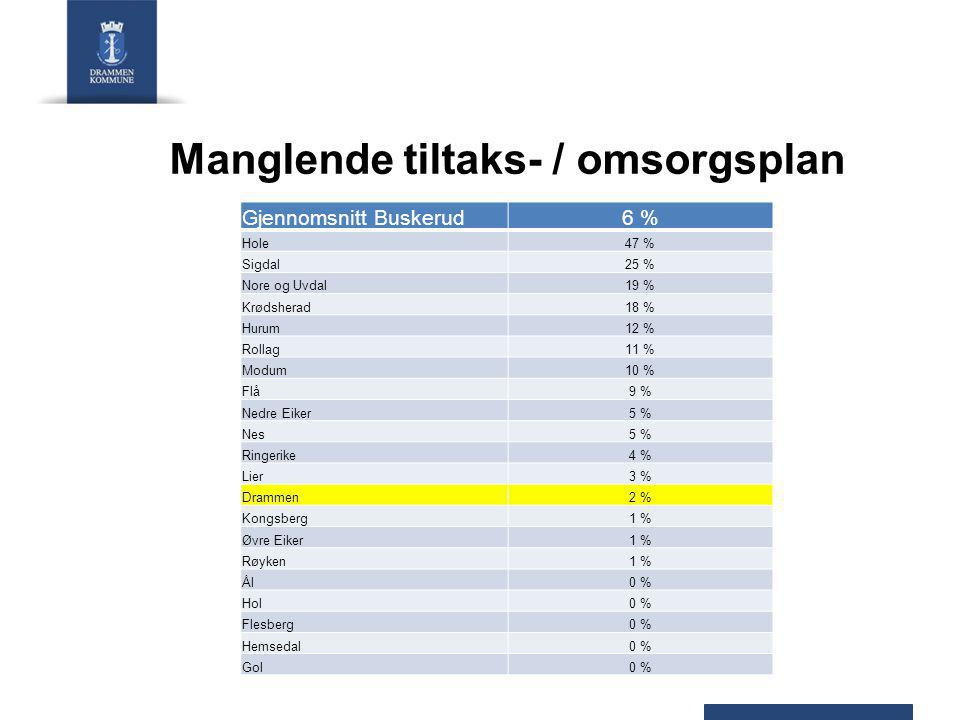 Manglende tiltaks- / omsorgsplan Gjennomsnitt Buskerud6 % Hole47 % Sigdal25 % Nore og Uvdal19 % Krødsherad18 % Hurum12 % Rollag11 % Modum10 % Flå9 % Nedre Eiker5 % Nes5 % Ringerike4 % Lier3 % Drammen2 % Kongsberg1 % Øvre Eiker1 % Røyken1 % Ål0 % Hol0 % Flesberg0 % Hemsedal0 % Gol0 %