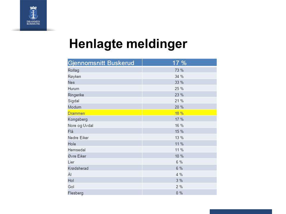 Henlagte meldinger Gjennomsnitt Buskerud17 % Rollag73 % Røyken34 % Nes33 % Hurum25 % Ringerike23 % Sigdal21 % Modum20 % Drammen18 % Kongsberg17 % Nore og Uvdal16 % Flå15 % Nedre Eiker13 % Hole11 % Hemsedal11 % Øvre Eiker10 % Lier6 % Krødsherad6 % Ål4 % Hol3 % Gol2 % Flesberg0 %