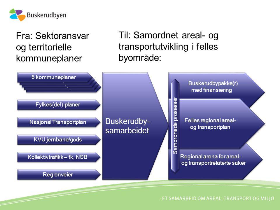 Fra: Sektoransvar og territorielle kommuneplaner 5 kommuneplaner Buskerudby- samarbeidet Fylkes(del)-planer Nasjonal Transportplan KVU jernbane/gods K