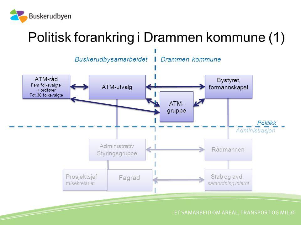 Politisk forankring i Drammen kommune (1) ATM-råd Fem folkevalgte + ordfører Tot.36 folkevalgte ATM-råd Fem folkevalgte + ordfører Tot.36 folkevalgte