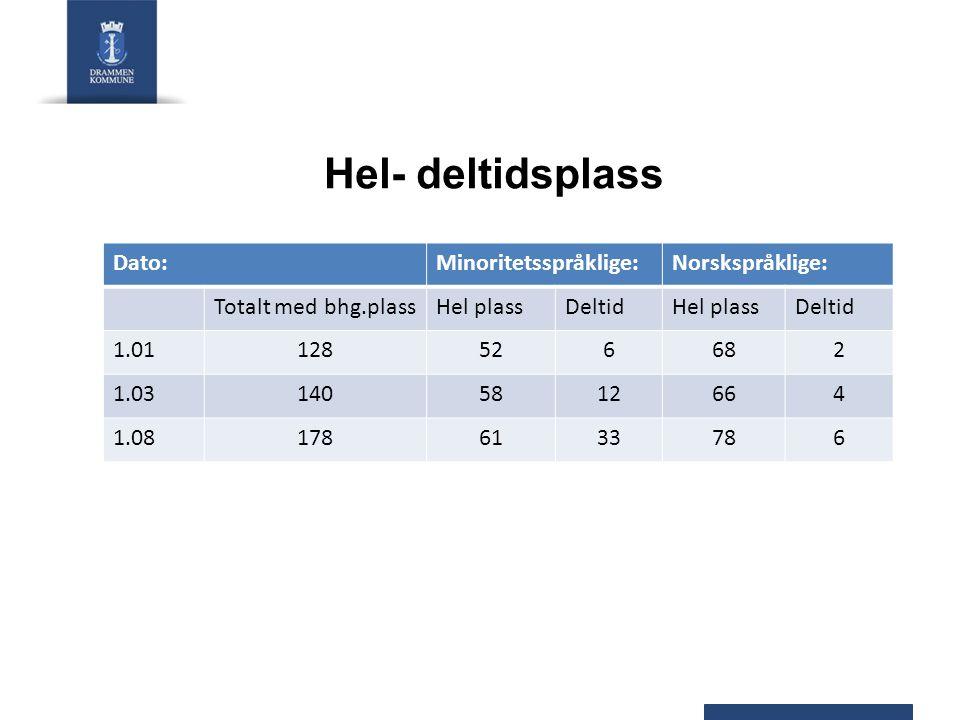 Hel- deltidsplass Dato:Minoritetsspråklige:Norskspråklige: Totalt med bhg.plassHel plassDeltidHel plassDeltid 1.01128526682 1.031405812664 1.081786133786