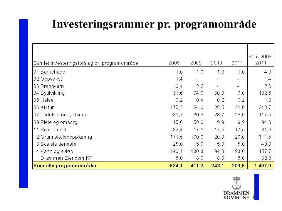 14 Investeringsrammer pr. programområde