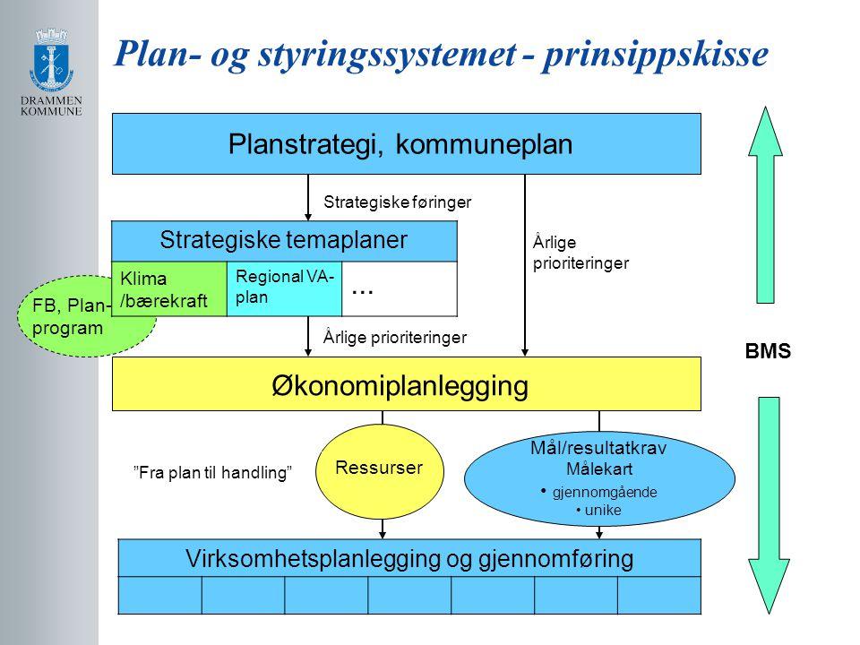 Plan- og styringssystemet - prinsippskisse Planstrategi, kommuneplan Økonomiplanlegging Årlige prioriteringer Strategiske føringer Fra plan til handling BMS Ressurser FB, Plan- program Strategiske temaplaner Klima /bærekraft Regional VA- plan...