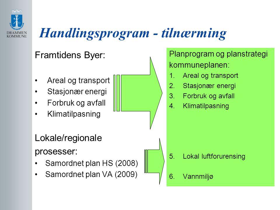 Handlingsprogram - tilnærming Framtidens Byer: Areal og transport Stasjonær energi Forbruk og avfall Klimatilpasning Lokale/regionale prosesser: Samordnet plan HS (2008) Samordnet plan VA (2009) Planprogram og planstrategi kommuneplanen: 1.