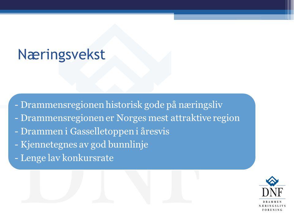 Næringsvekst - Drammensregionen historisk gode på næringsliv - Drammensregionen er Norges mest attraktive region - Drammen i Gasselletoppen i åresvis