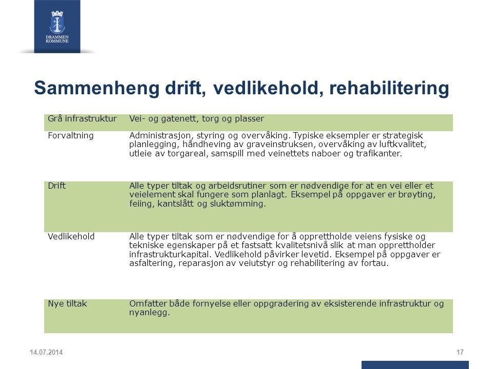Sammenheng drift, vedlikehold, rehabilitering 14.07.201417 Grå infrastrukturVei- og gatenett, torg og plasser ForvaltningAdministrasjon, styring og overvåking.