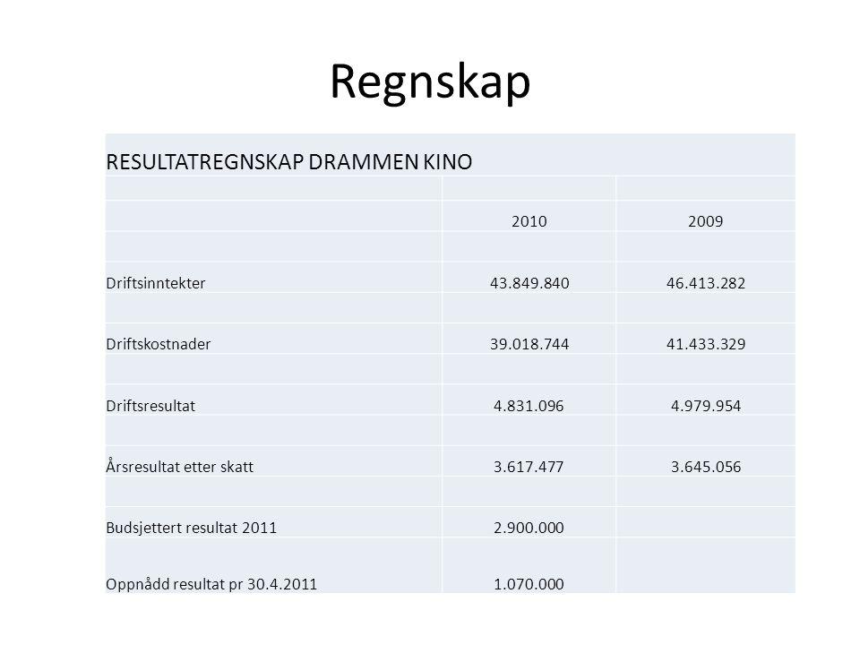 Regnskap RESULTATREGNSKAP DRAMMEN KINO 20102009 Driftsinntekter43.849.84046.413.282 Driftskostnader39.018.74441.433.329 Driftsresultat4.831.0964.979.954 Årsresultat etter skatt3.617.4773.645.056 Budsjettert resultat 20112.900.000 Oppnådd resultat pr 30.4.20111.070.000