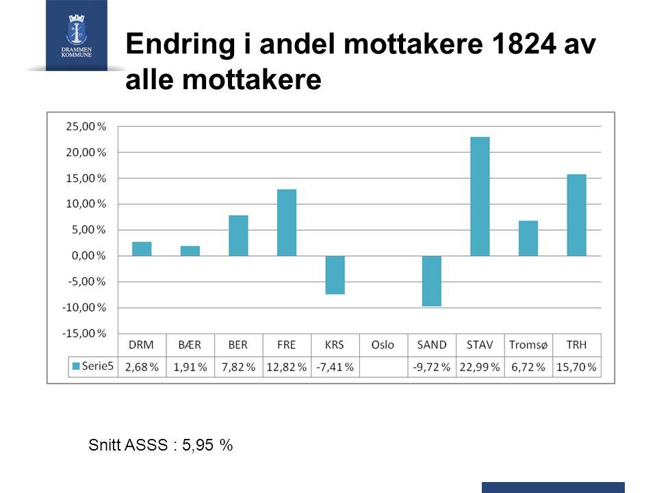 Endring i andel mottakere 1824 av alle mottakere Snitt ASSS : 5,95 %