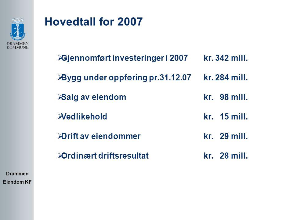 Kapitaltransaksjoner: Drammen Eiendom KF Overskudd før salgsinntekter 27,9 mill.