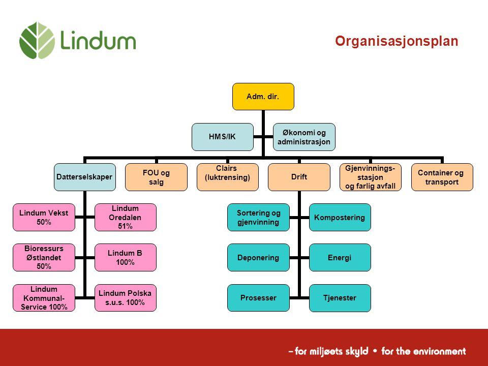 Organisasjonsplan Adm. dir. Datterselskaper Lindum Vekst 50% Lindum Oredalen 51% Bioressurs Østlandet 50% Lindum B 100% Lindum Kommunal- Service 100%