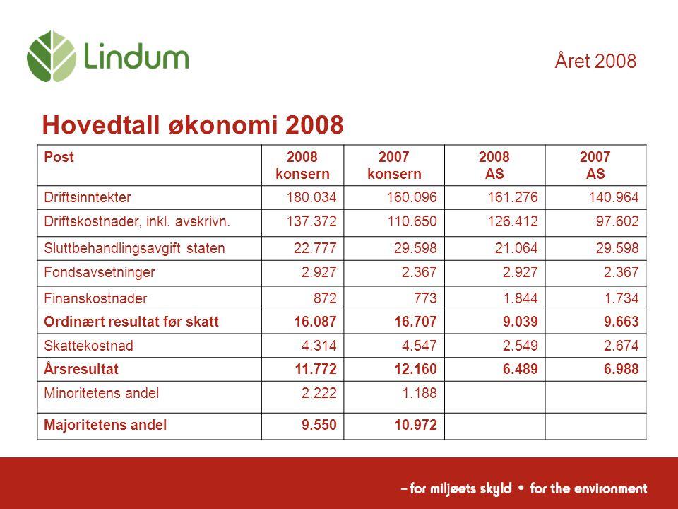 Året 2008 Post2008 konsern 2007 konsern 2008 AS 2007 AS Driftsinntekter180.034160.096161.276140.964 Driftskostnader, inkl. avskrivn.137.372110.650126.
