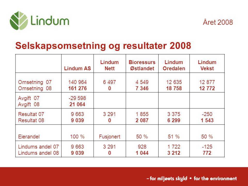 Året 2008 Selskapsomsetning og resultater 2008 Lindum AS Lindum Nett Bioressurs Østlandet Lindum Oredalen Lindum Vekst Omsetning 07 Omsetning 08 140 9